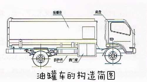 油罐车的构造简图