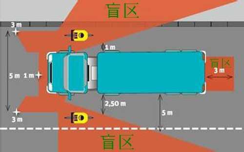 卡车视野盲区