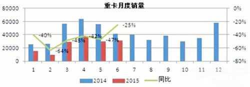 2014-15卡车销售对比